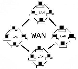 LAN перевод